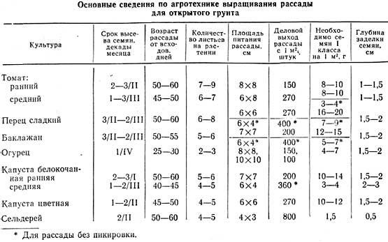 таблица сроки посева семян на