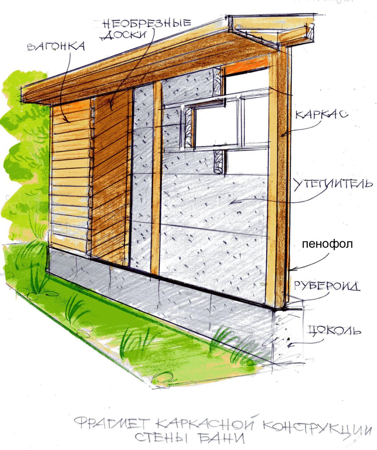 Как самим построить баню на даче