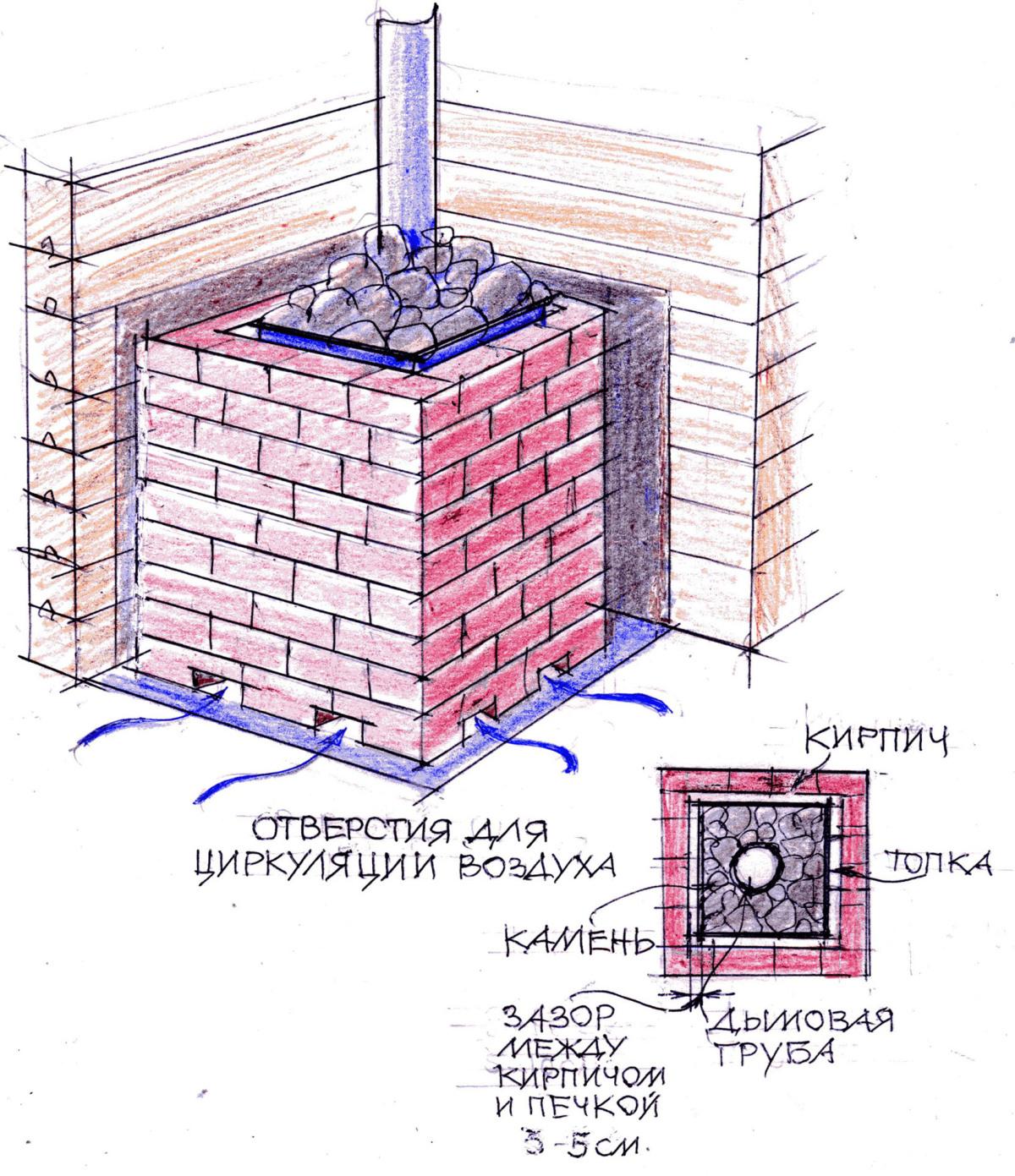 Как обложить железную печь в бане кирпичом своими руками